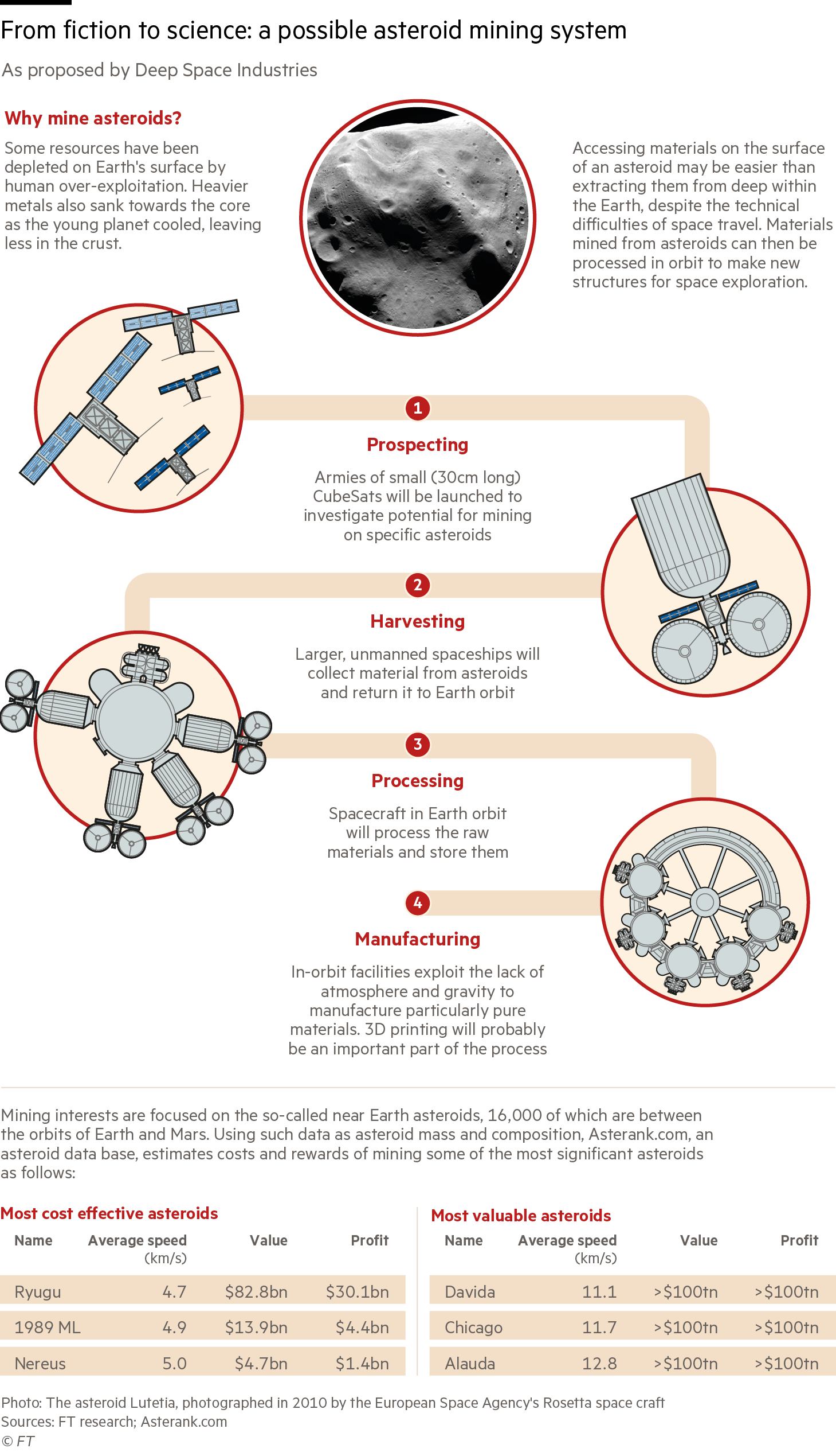 Space mining graphic