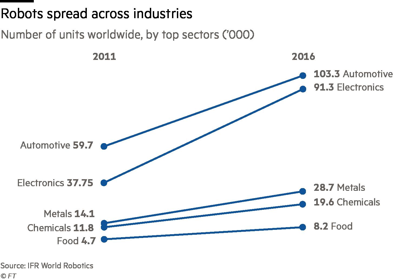 Chart: Robots spread across industries