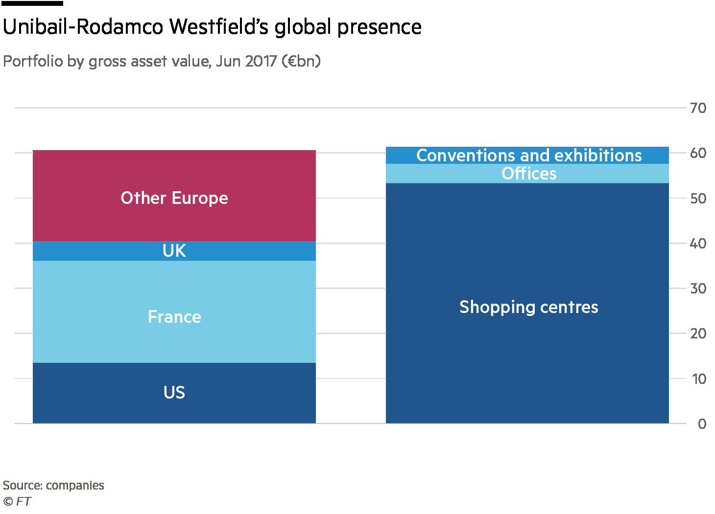 Unibail-Rodamco Westfield chart