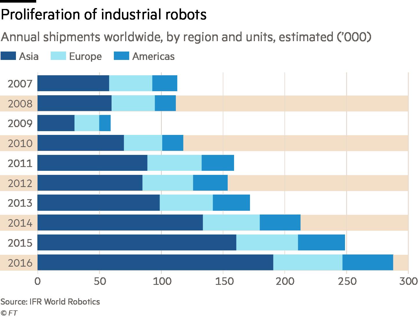 Chart: Proliferation of industrial robots