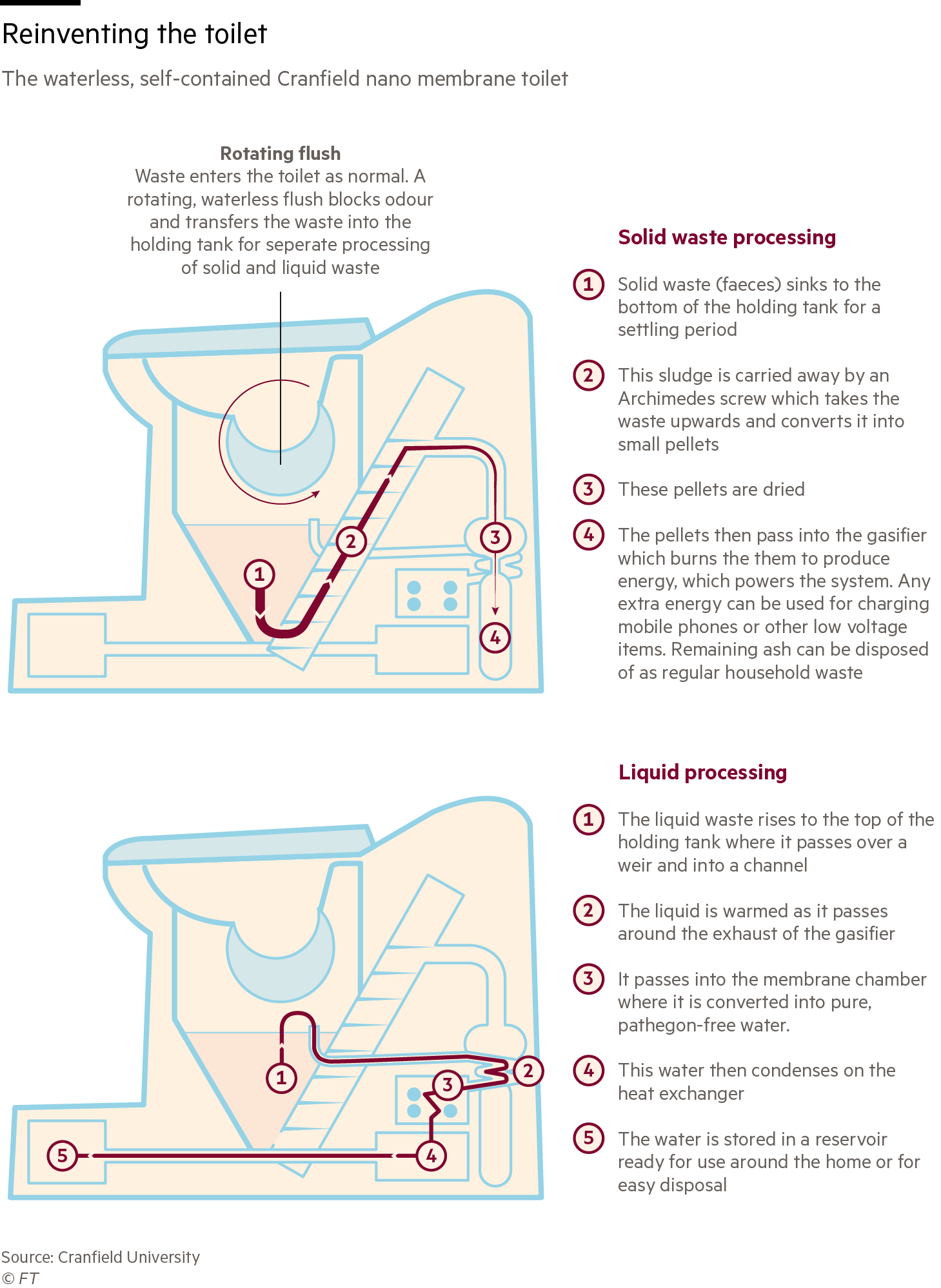 Graphic showing how the nano membrane toilet works