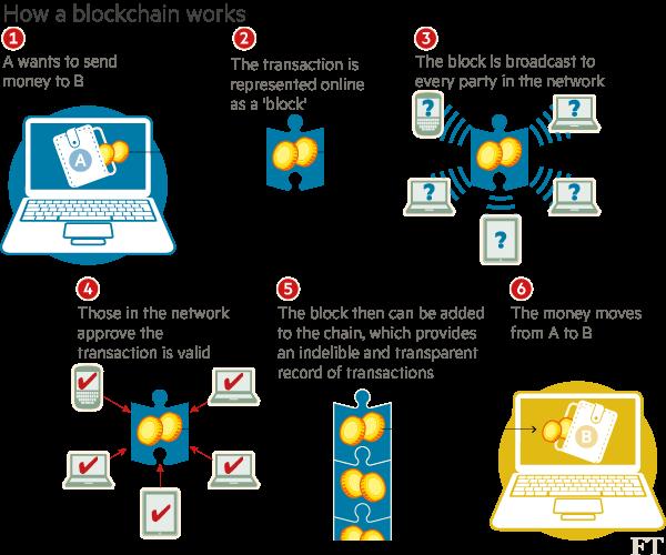Kansen van Blockchain