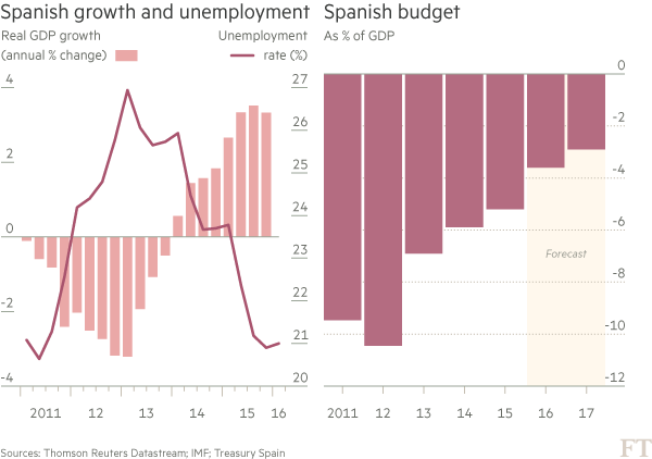 Charts - Spanish growth and unemployment and budget