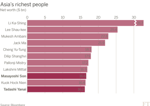 SoftBank's Masayoshi Son tops Japan rich list | Financial Times