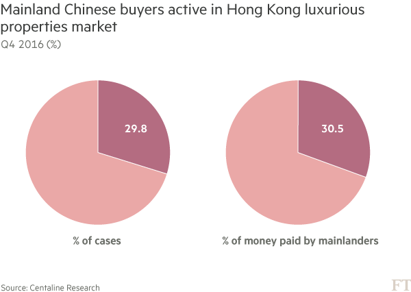 Chart: Mainland Chinese buyers active in Hong Kong