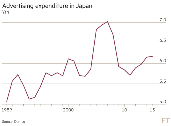 Chart showing Japan Ad expenditure