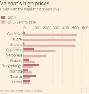 Valeant's business model faces tough questions | Financial Times