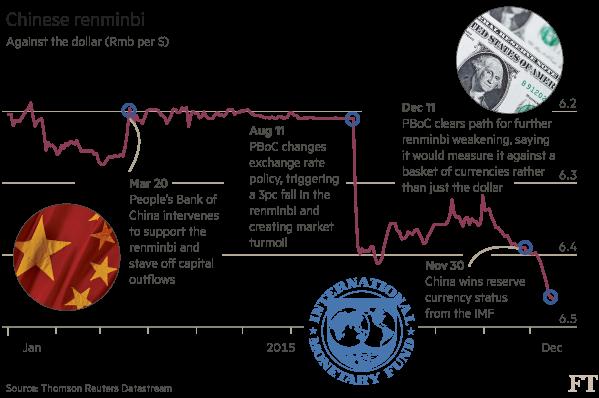 Foreign Exchange Renminbi Markets