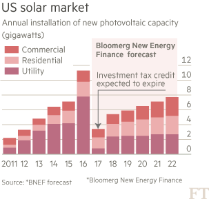 Chart: US solar market