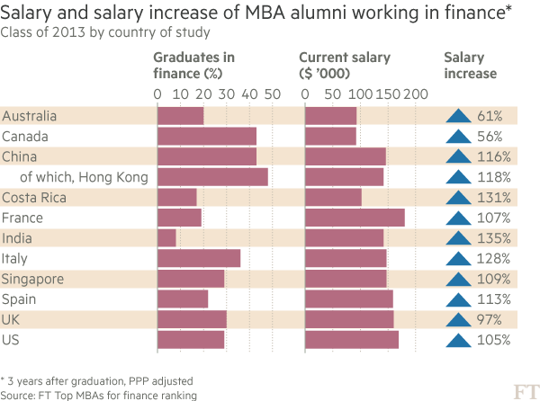 Chart: MBA graduates and their salary increases