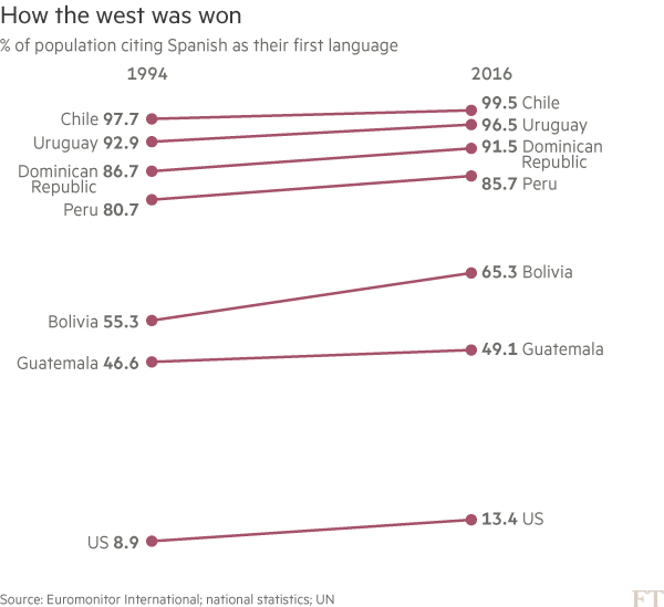 Chart: Spanish as first language