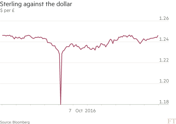 2016 S Biggest One Day Market Wobbles Financial Times
