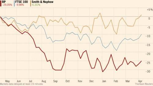 FTSE 100 bosses face fresh revolt over pay   Financial Times