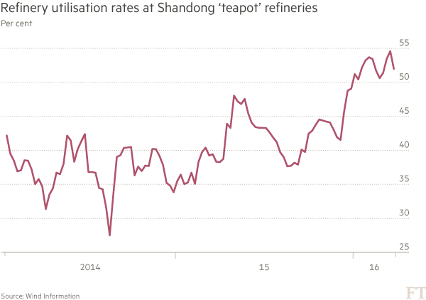 China's 'teapot' oil refineries pose challenge to majors | Financial