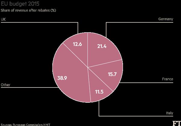 EU-budget-2015-pie-chart