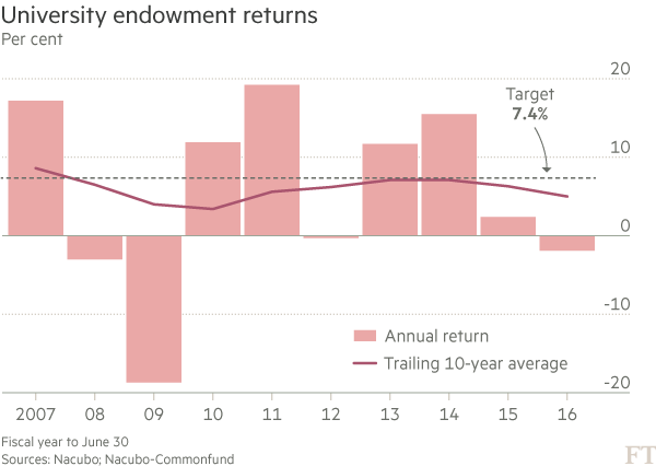 US universities' endowments shrink as investments lose money