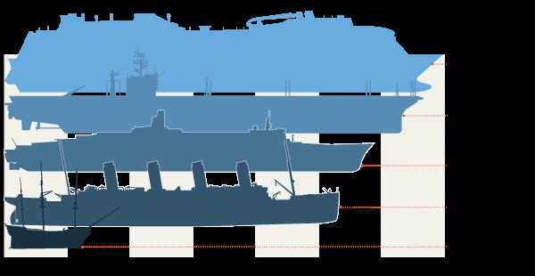 Ocean giants compared
