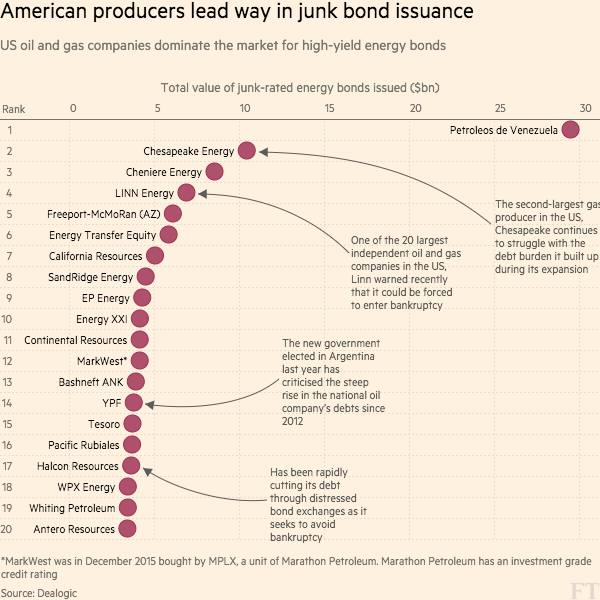 Oil and gas: Debt fears flare up | Financial Times