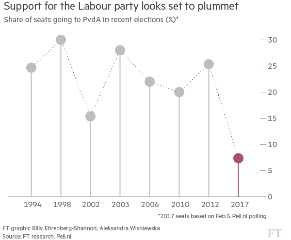 PvdA is heading for a historically low seat total in the Dutch election