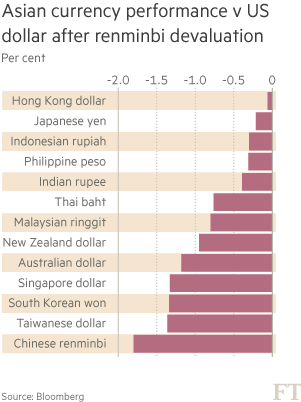 Asia faces round of currency wars   Financial Times