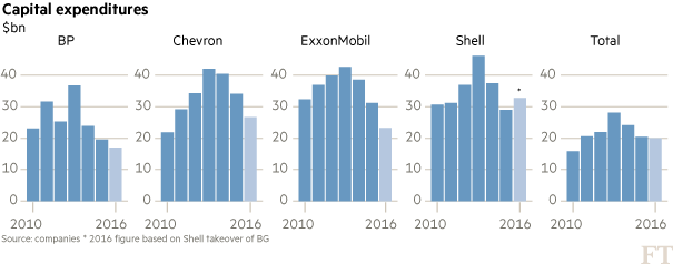 Oil majors' business model under increasing pressure | Financial Times