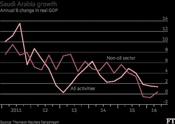 Chart: Saudi GDP Line