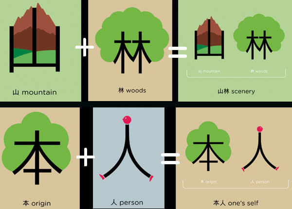 compound Chinese characters