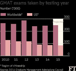 Chart: GMAT exams taken by testing year