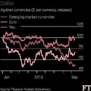 Dollar against currencies