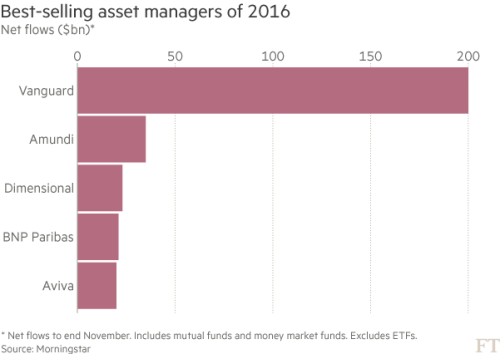 Vanguard Is Best Selling Fund Manager Of 2016 Financial Times