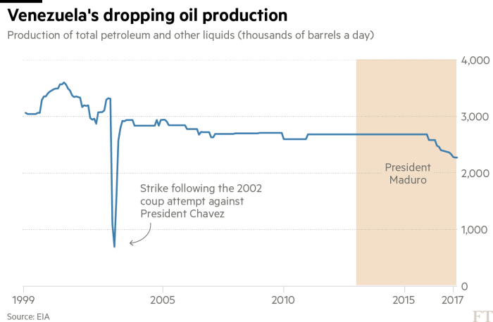 Venezuela's economic and political crisis in charts | Financial Times