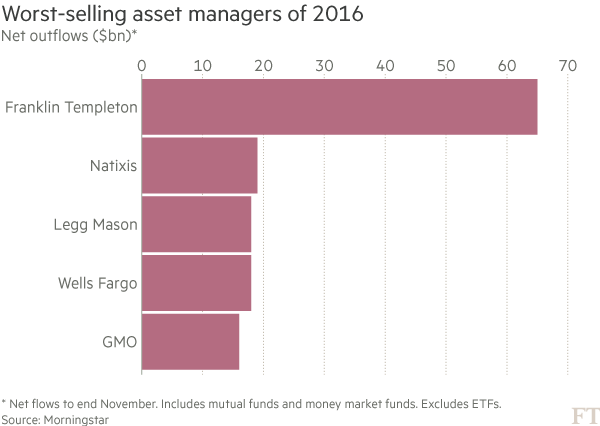 Vanguard is best-selling fund manager of 2016 | Financial Times