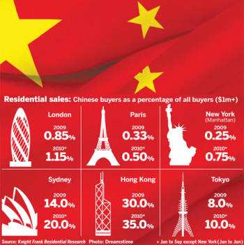 A chart depicting the percentage of Chinese property buyers on cities around the world
