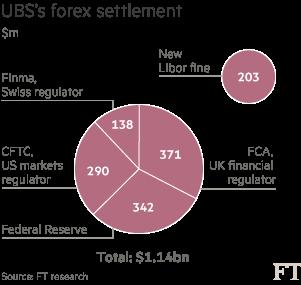 Chart: UBS's forex settlement