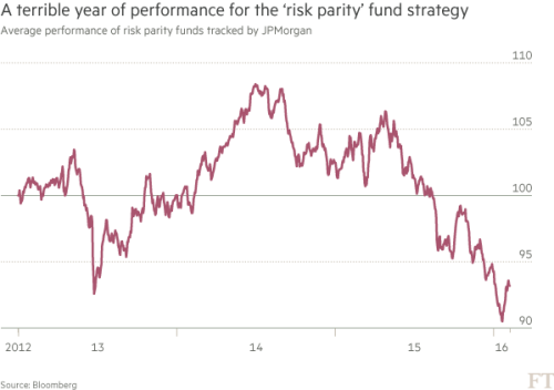 Risk parity' strategy shows strain | Financial Times