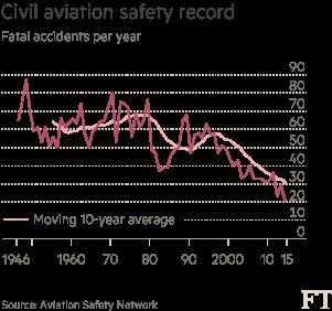 Civil aviation safety record