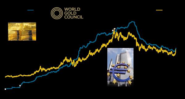 Gold-price-v-ETFs
