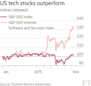 US-tech-stocks-chart