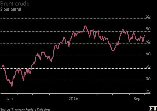 Chart: Brent crude