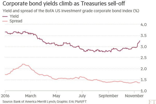 Corporate bond sell-off tests investor appetite | Financial