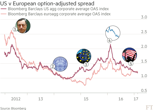 Chart: US v European option-adjusted spread