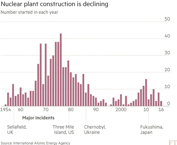 Downfall of Toshiba, a nuclear industry titan | Financial Times