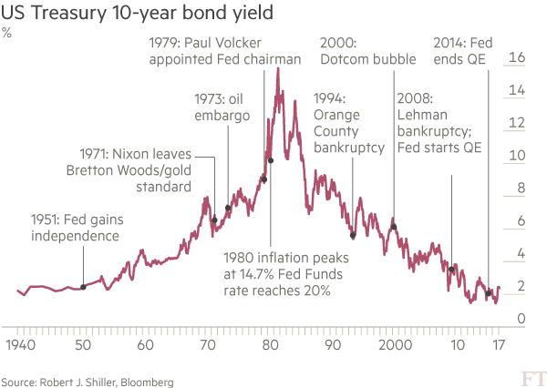 US Treasuries: On the cusp of a reversal | Financial Times