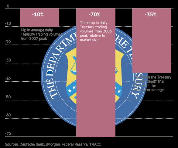 Markets US Treasury