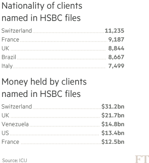 HSBC in Swiss tax avoidance storm | Financial Times
