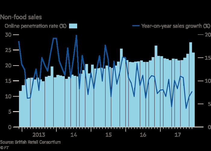 036ff8b4de Online retail sales continue to soar | Financial Times