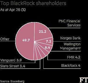 BlackRock at odds with its investors over shareholder rights