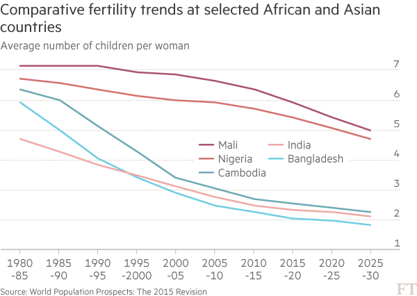 Chart: Comparative fertility trends in Africa