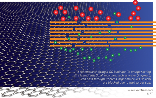 Graphene filters change the economics of clean water