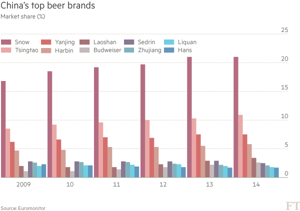 Chinese beer loses its froth | Financial Times